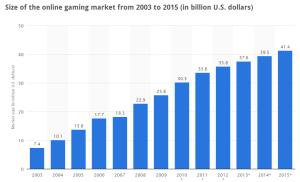 statista-online-gaming-market-2012