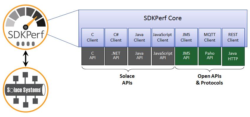 sdkperf-architecture