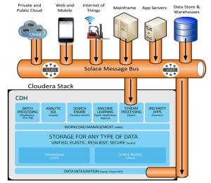 Cloudera-Solace-Diagram