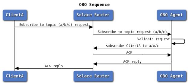 obo-intro-blog_pic-2