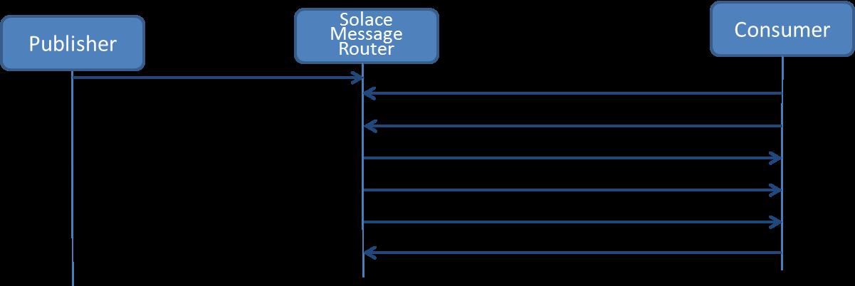 Figure 1: Publisher Transaction