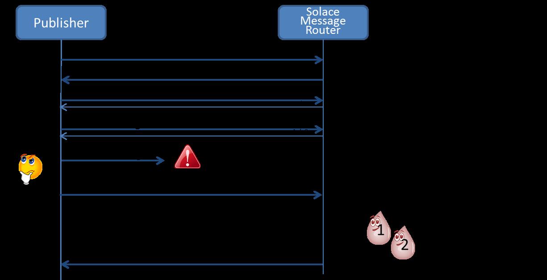 Figure 3: Rollback of Publish Transaction