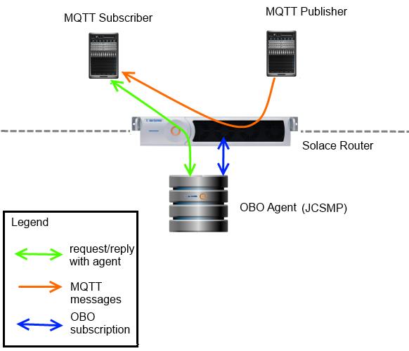 mqtt-obo-blog-post_image-2