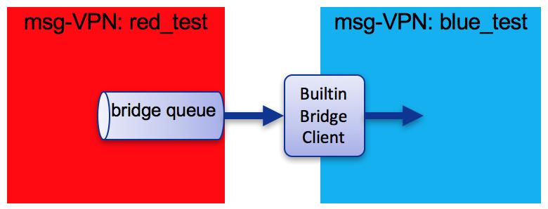 vpn-bridging_pic-1
