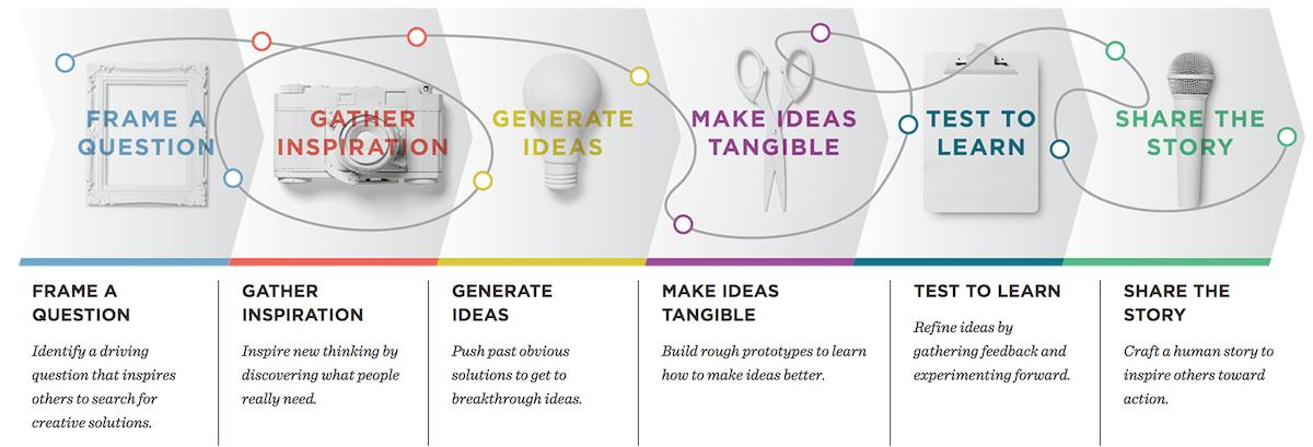 Design thinking and Kafka Summit 2018