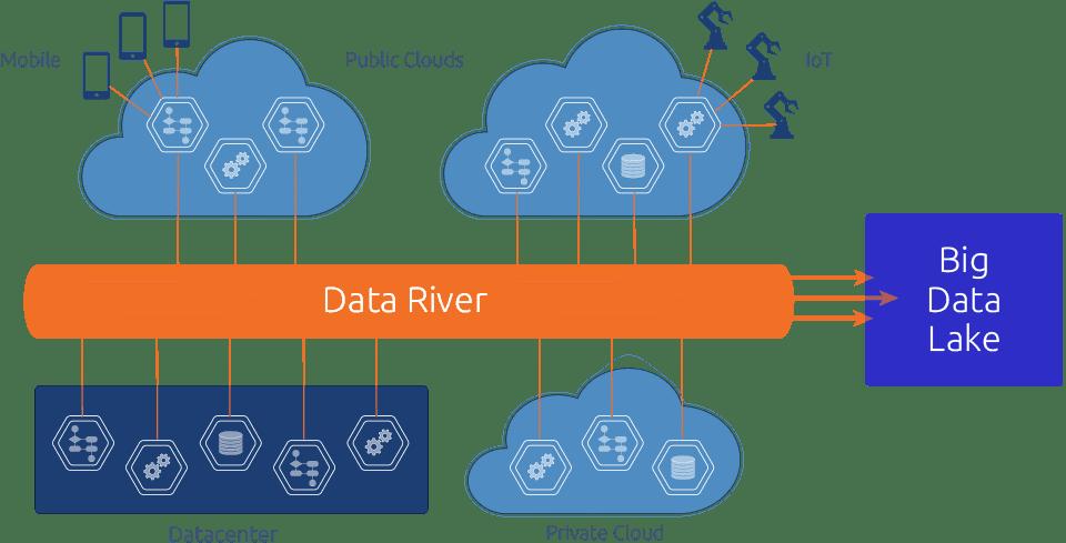 Diagram: Big Data River