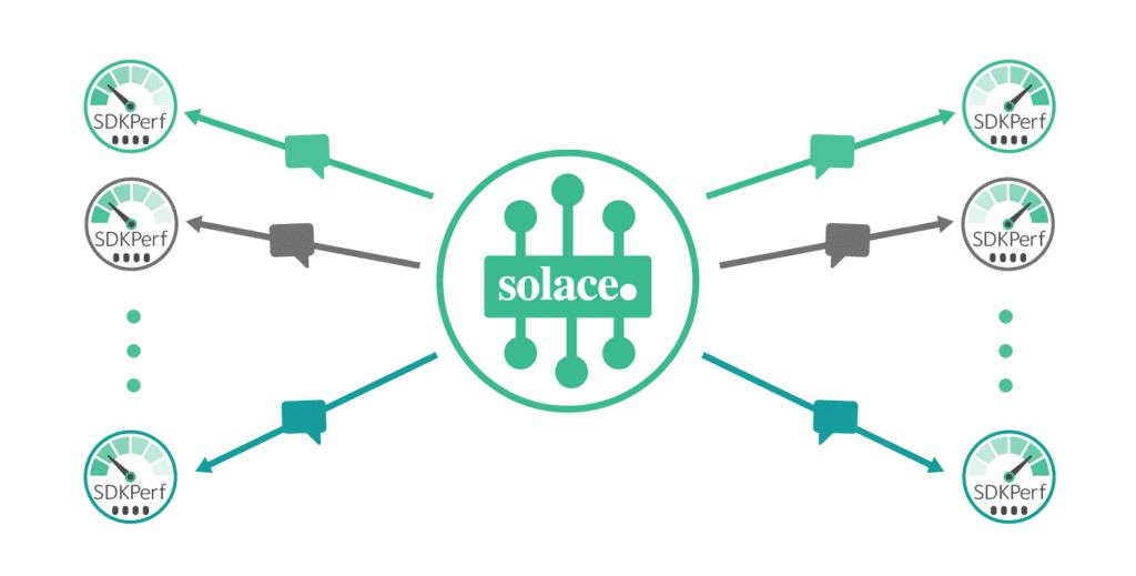 Solace SDKPerf - advanced event broke