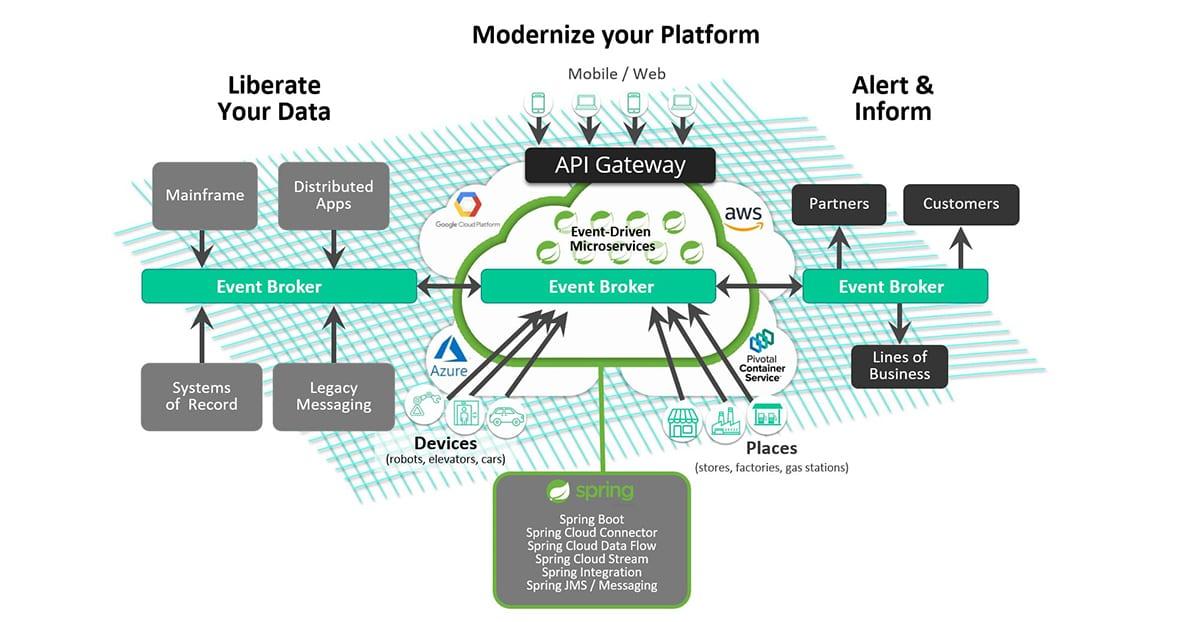 Modernize your platform