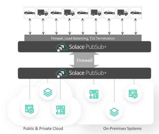 Solace PubSub+ - Connected Car Diagram