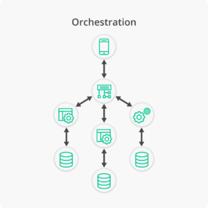 Microservices Choreography vs Orchestration