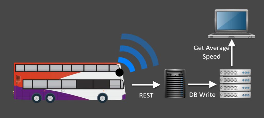 smart public transport via REST