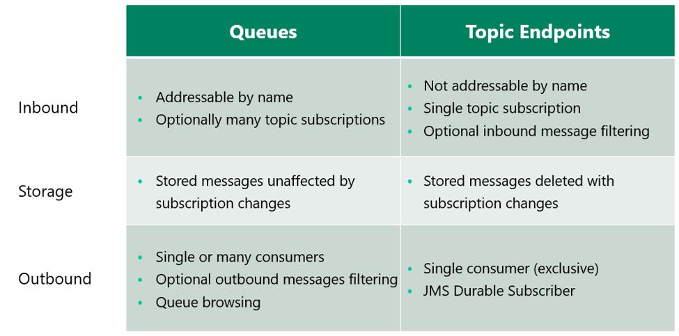 Queue vs topic endpoints