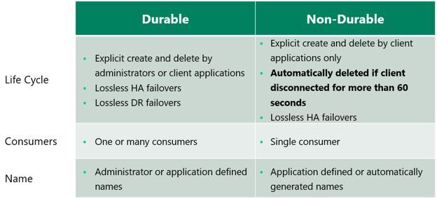 Durable vs non-durable endpoints