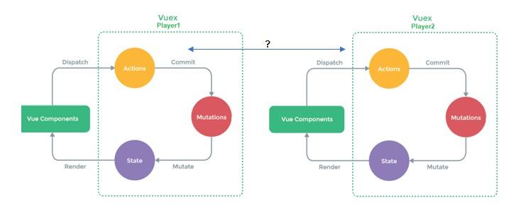 Diagram of communications between two VuEx instances