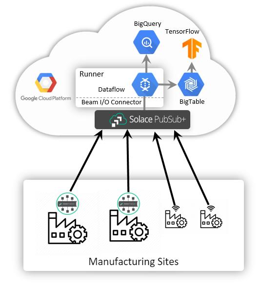 Architecture for Predictive Maintenance Revolving around PubSub+