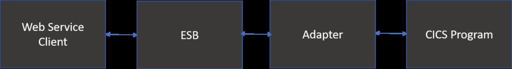 mainframe integration