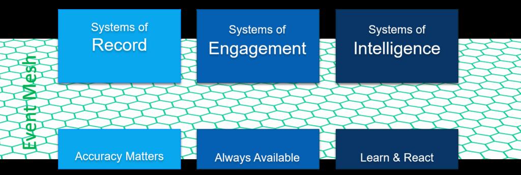 an event mesh facilitates mainframe integration