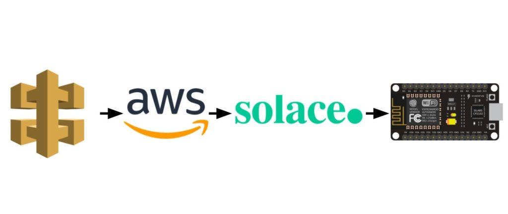 AWS API to Lambda to Solace to Arduino