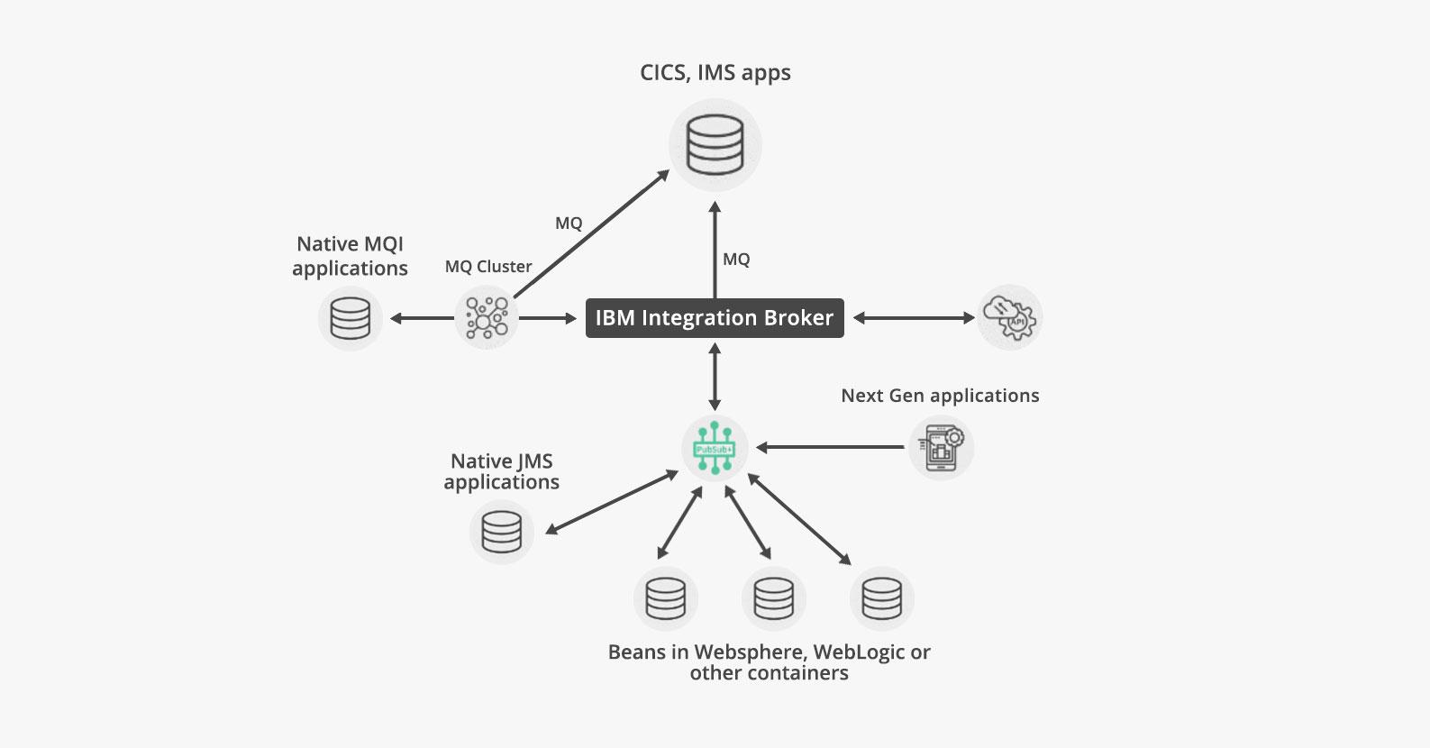 App Connect Enterprise (ACE) After
