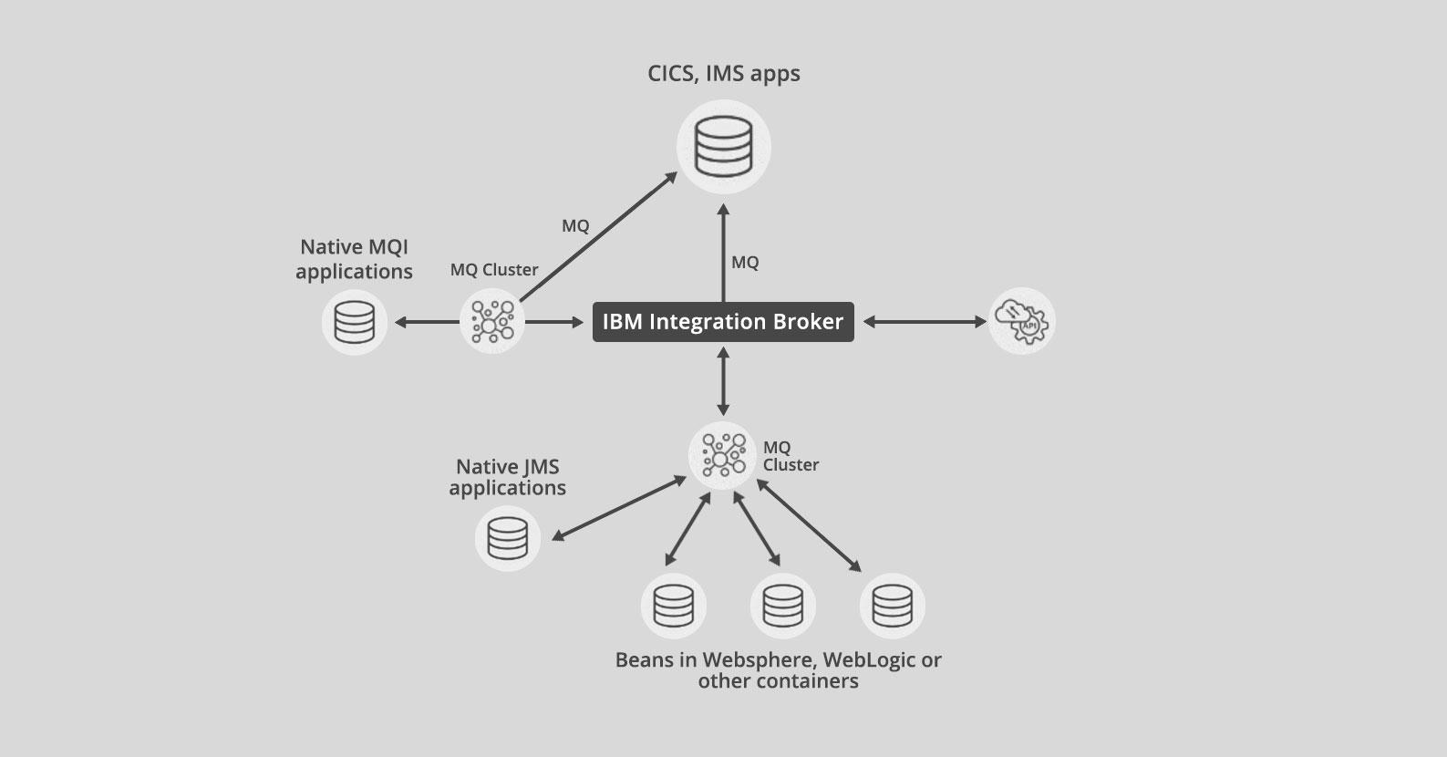 App Connect Enterprise (ACE) before
