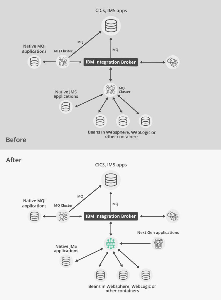 App Connect Enterprise (ACE)