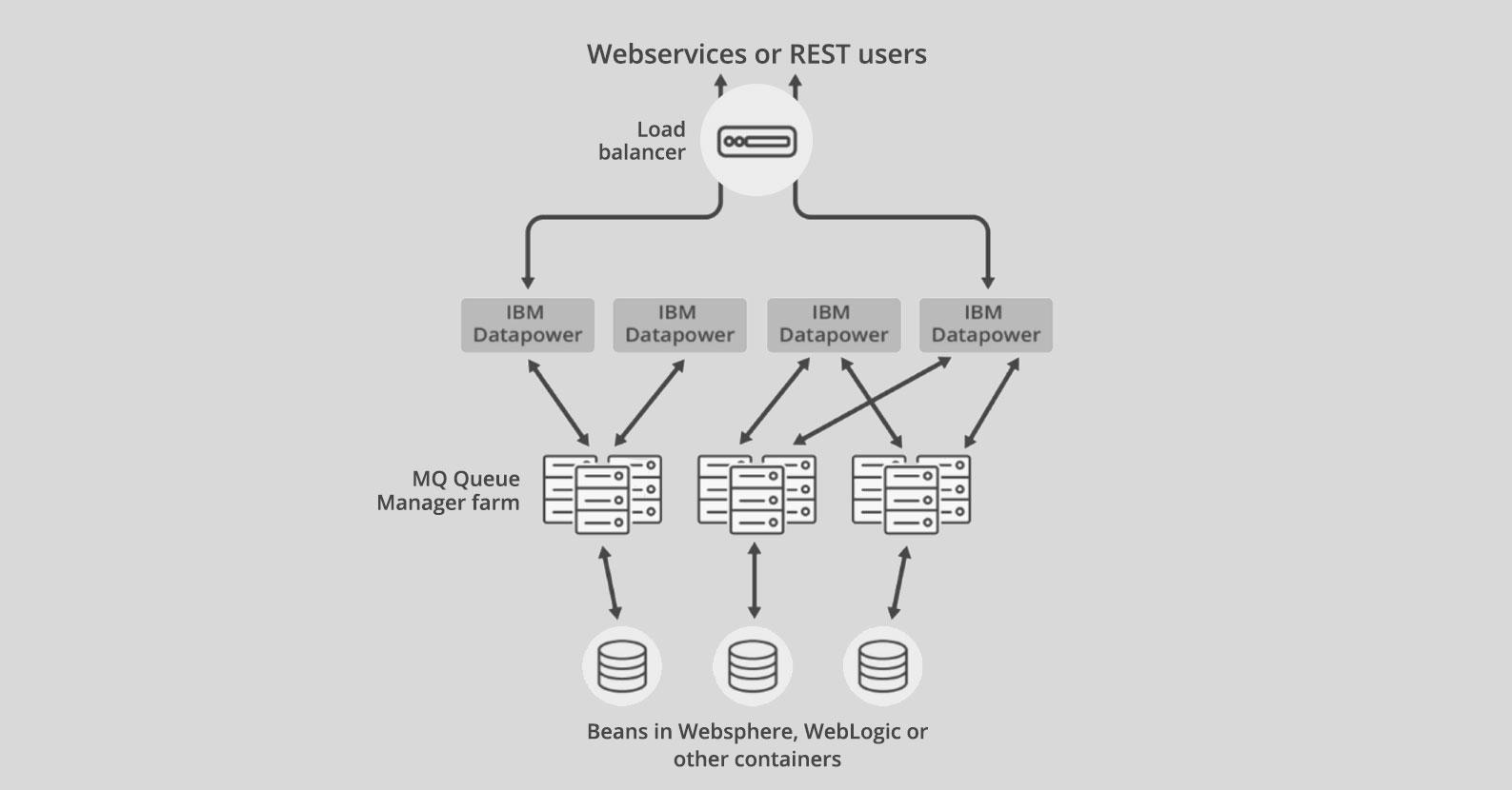 Using DataPower as a B2B/B2C Gateway - Before
