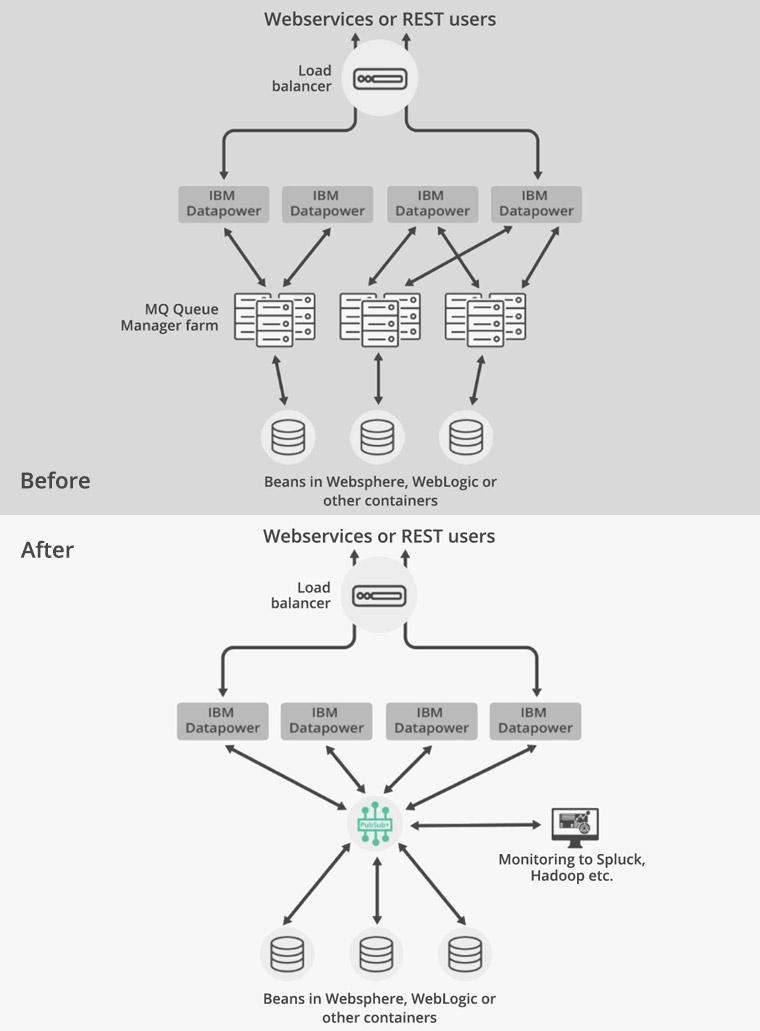 Using DataPower as a B2B/B2C Gateway