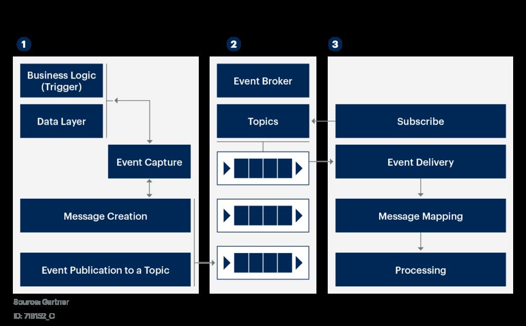 Gartner Advises on Event-Driven Integration for Enterprise Applications