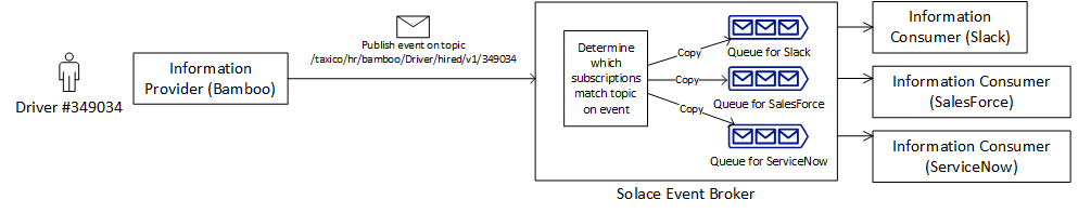 implement an event-driven architecture with Solace pubsub+ connector for boomi