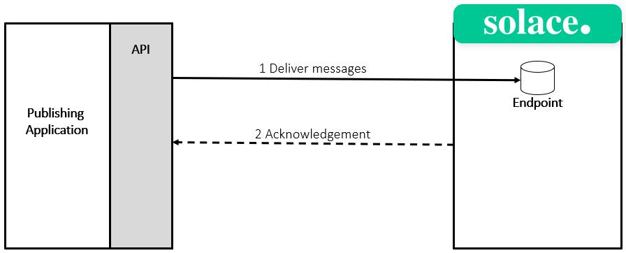 Persistent messaging