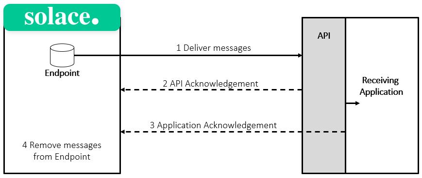 persistent messaging vs direct messaging