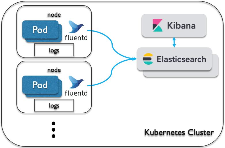 event-driven elastic stack logging