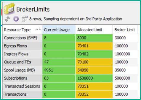 event broker monitoring limits