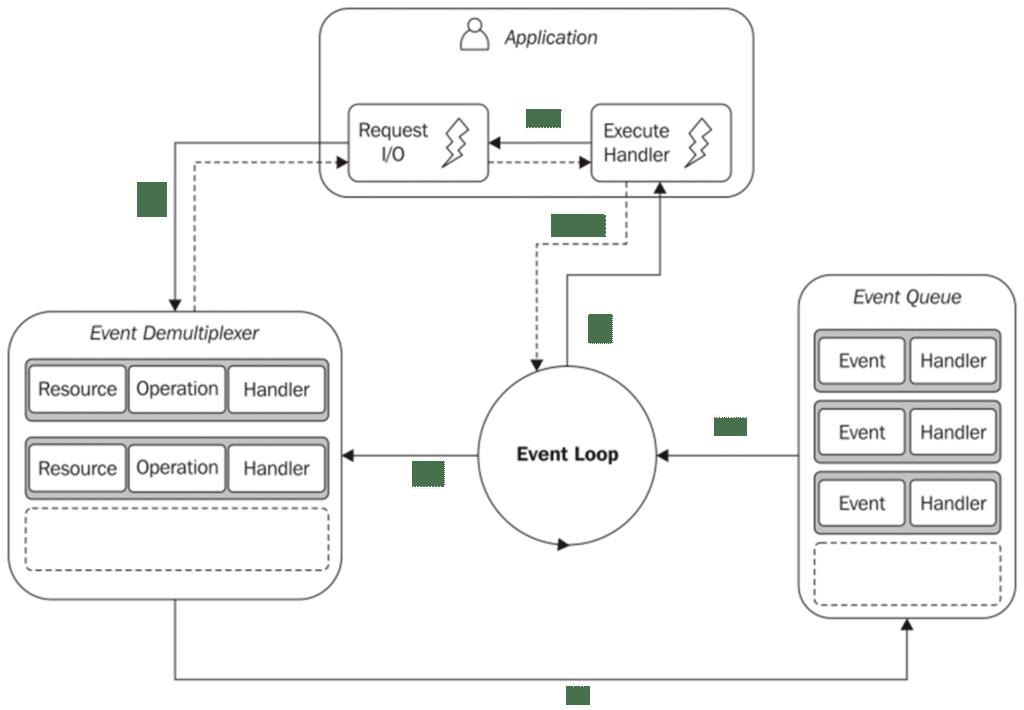event-driven development