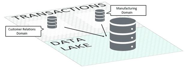 event-driven data mesh