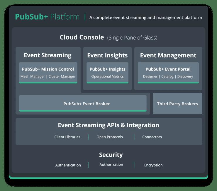 PubSub+ Platform 図