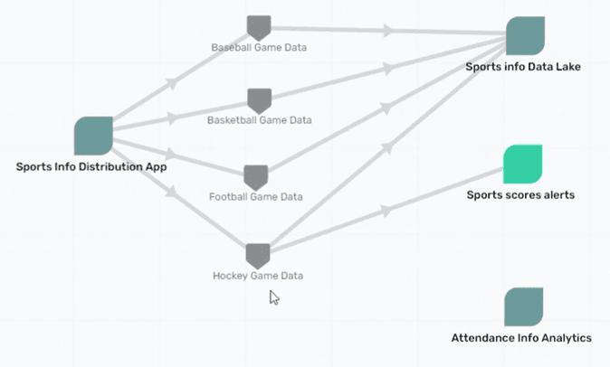 PubSub+ Event Portal graph view