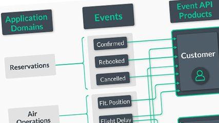 Exponga productos de la API de eventos