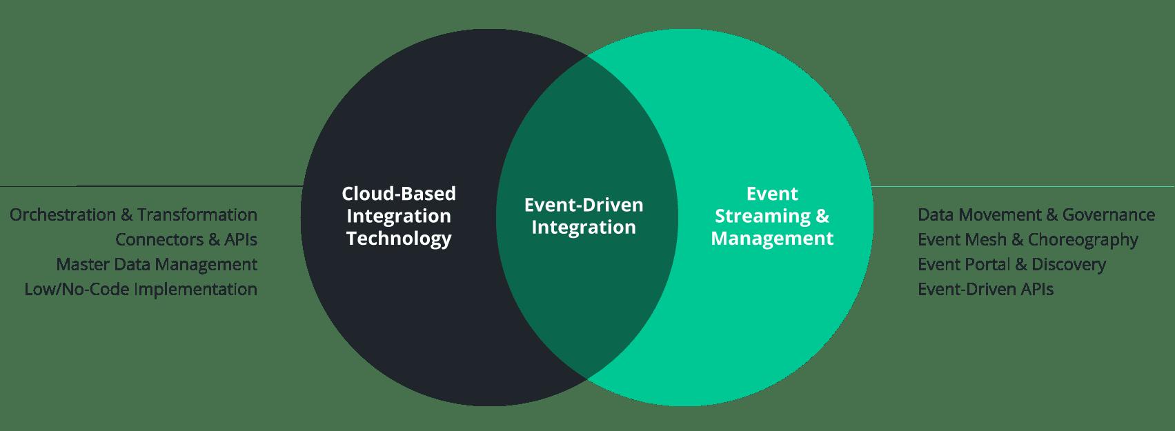 Event-driven integration is an enterprise architecture pattern