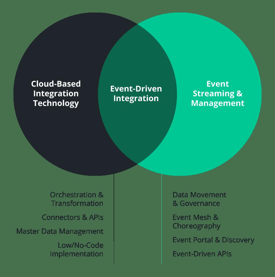 Event-driven integration is an enterprise architecture - mobile