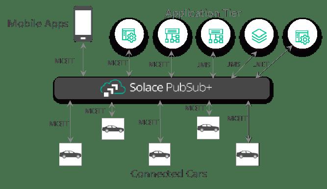 MQTT 5.0 connected car