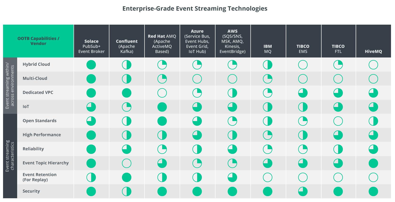 enterprise-grade event streaming platforms and technologies comparison chart