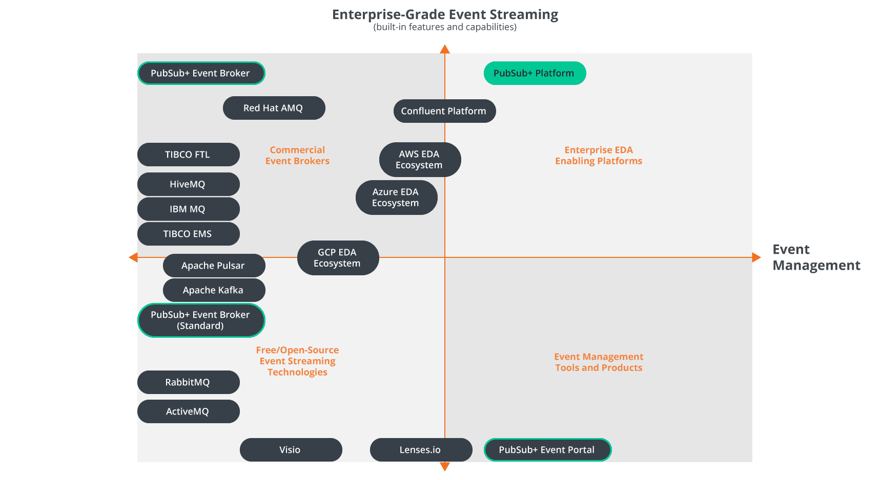 comparing enterprise grade event streaming platforms and technologies