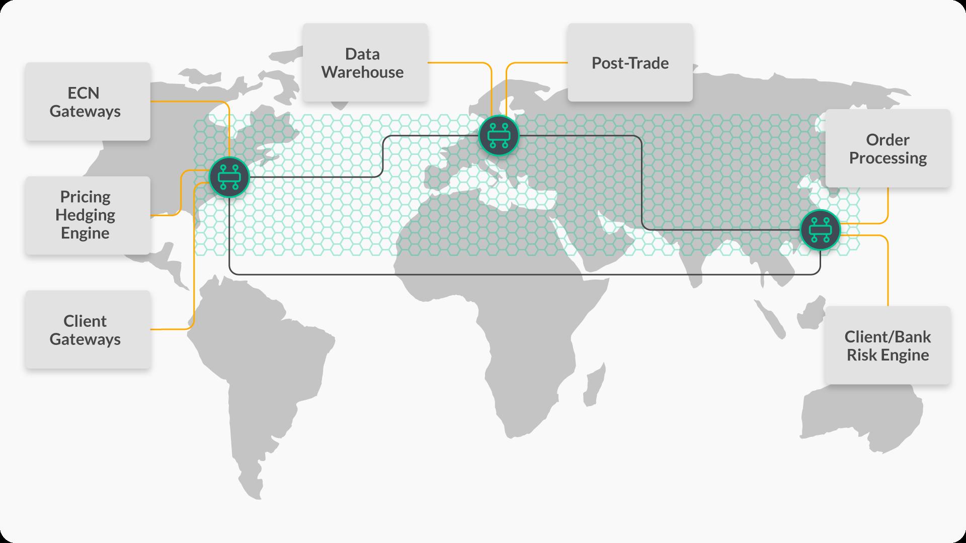 Diagram: FX Trading Event Mesh
