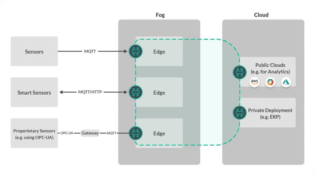 event mesh industrual iot data streaming