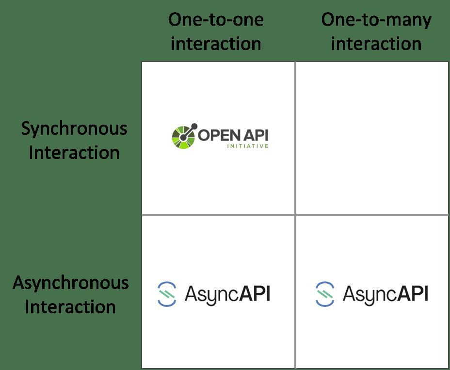 AsyncAPI vs OpenAPI integration patterns