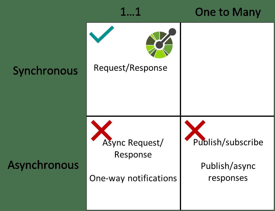 synchronous vs asynchronous APIs