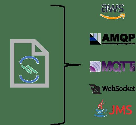 AsyncAPI protocols