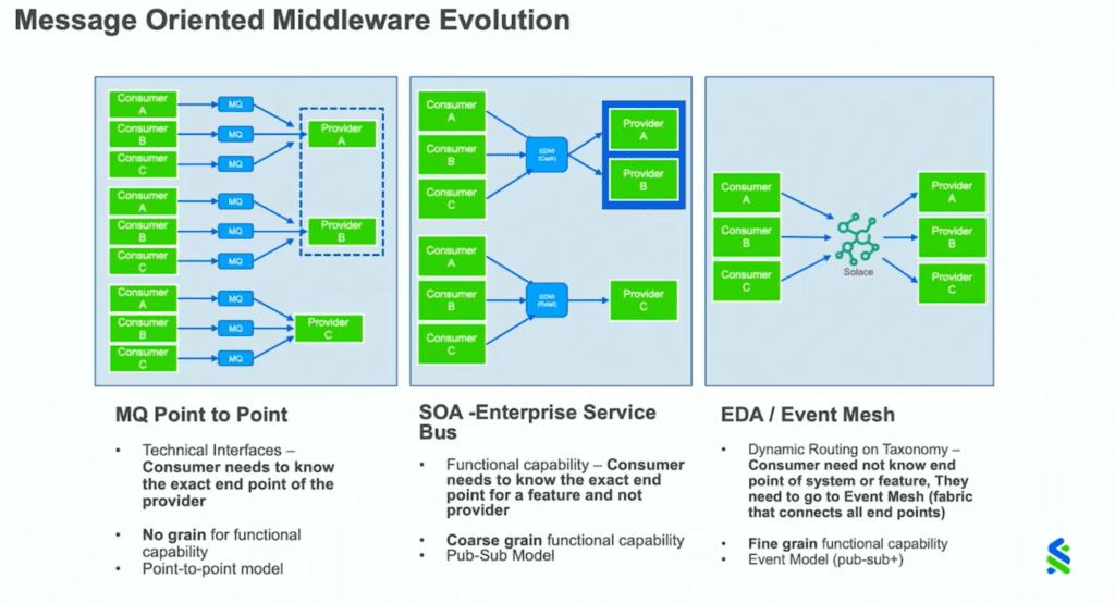 soa vs eda for enterprise architecture