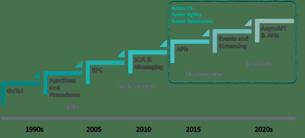 soa vs eda for enterprise archtiecture